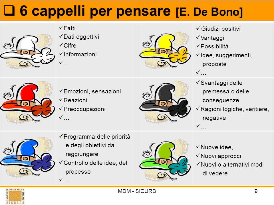 6 cappelli per pensare [E. De Bono]